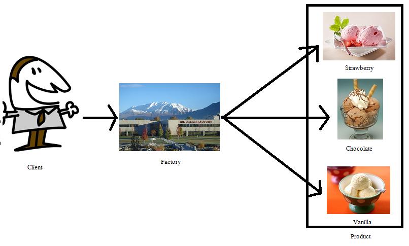 Factory Pattern – Fabrikmethode